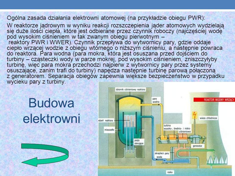 Ogólna zasada działania elektrowni atomowej (na przykładzie obiegu PWR):