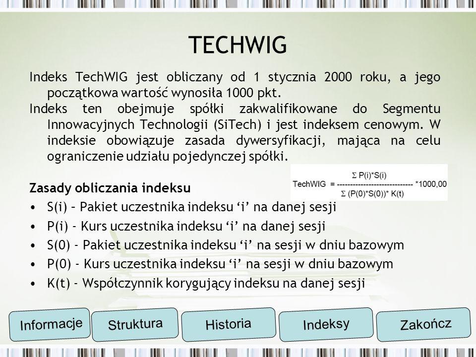 TECHWIGIndeks TechWIG jest obliczany od 1 stycznia 2000 roku, a jego początkowa wartość wynosiła 1000 pkt.