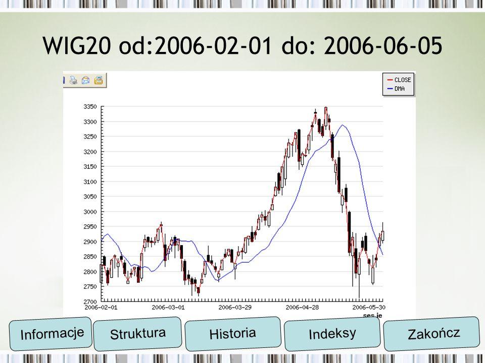 WIG20 od:2006-02-01 do: 2006-06-05 Informacje Struktura Historia