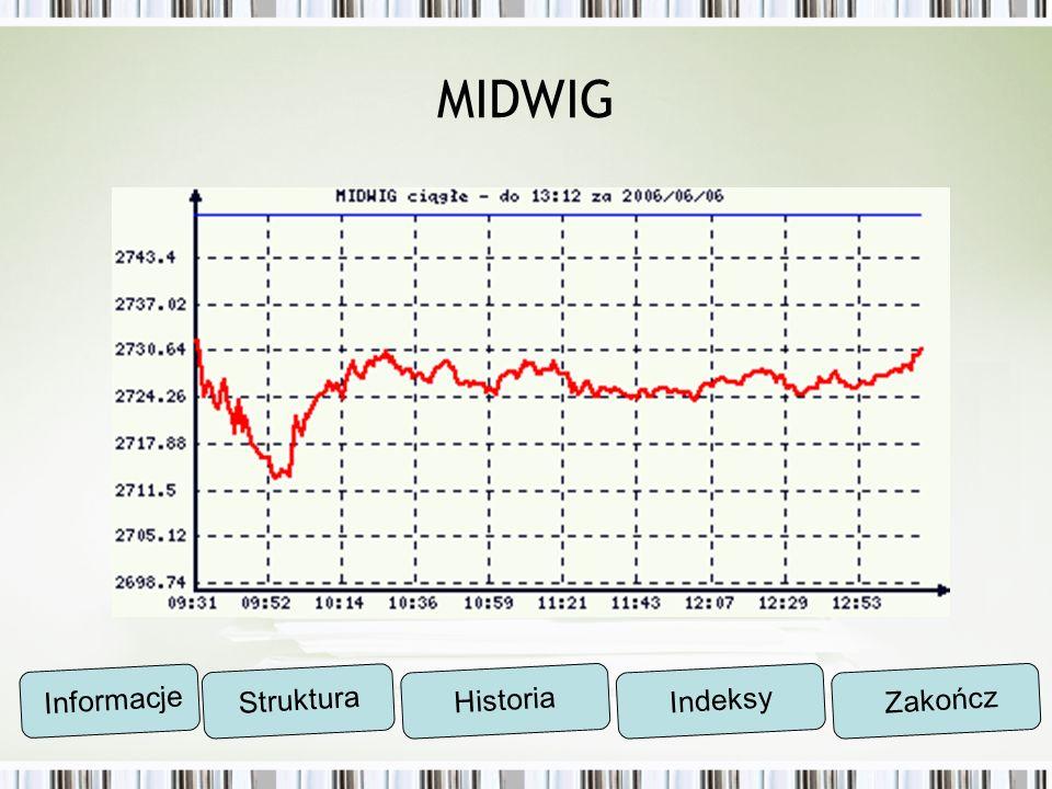 MIDWIG Informacje Struktura Historia Indeksy Zakończ