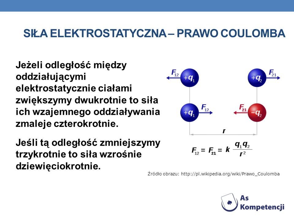 Siła elektrostatyczna – prawo coulomba