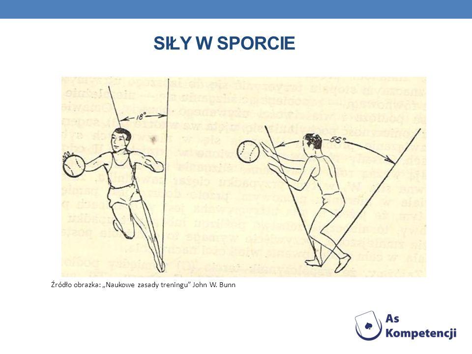 """Siły w sporcie Źródło obrazka: """"Naukowe zasady treningu John W. Bunn"""