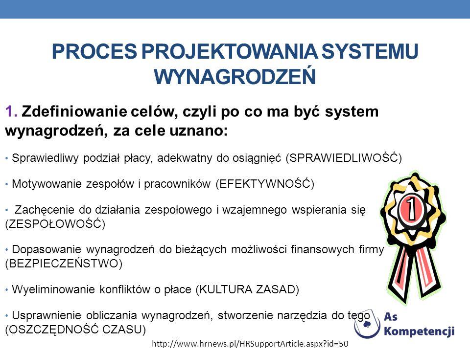 Proces projektowania systemu wynagrodzeń