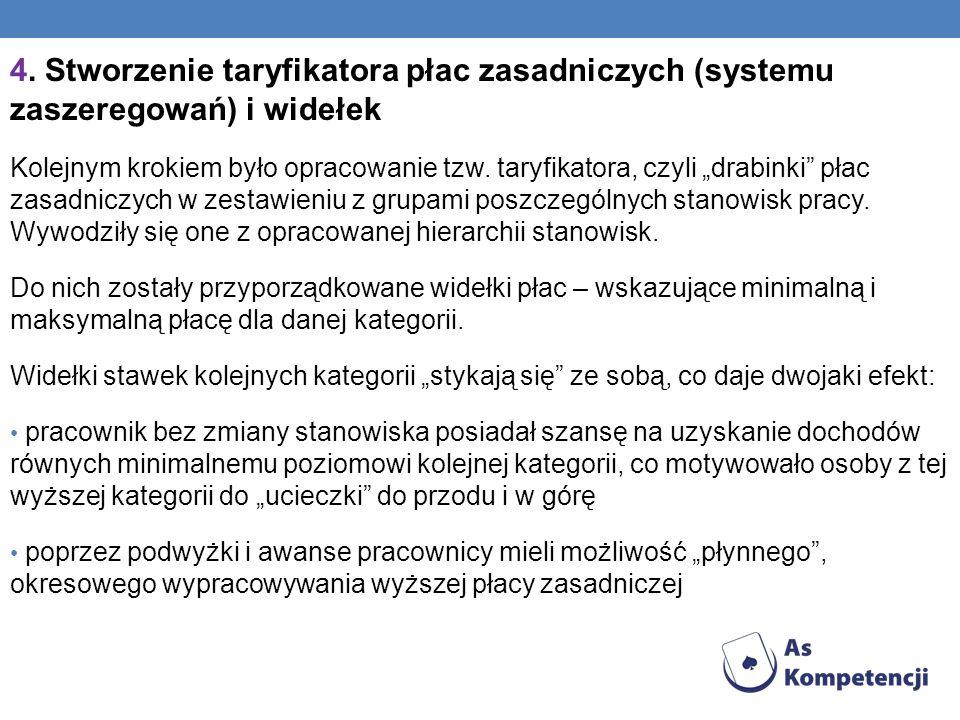 4. Stworzenie taryfikatora płac zasadniczych (systemu zaszeregowań) i widełek