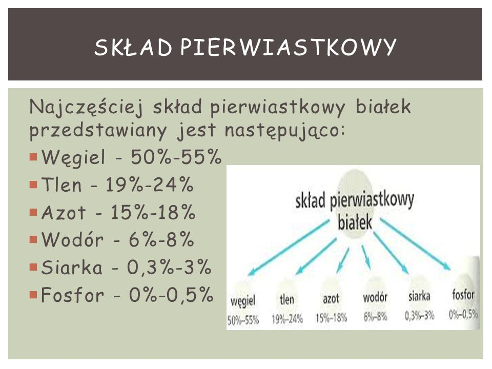 SKŁAD PIERWIASTKOWY Najczęściej skład pierwiastkowy białek przedstawiany jest następująco: Węgiel - 50%-55%