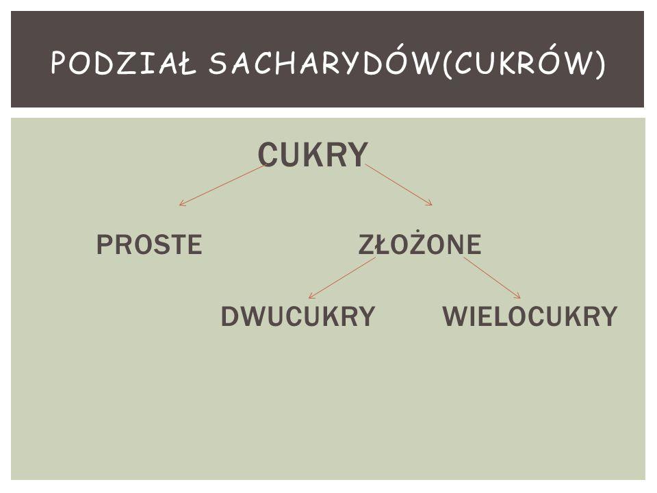 Podział sacharydów(CUKRÓW)