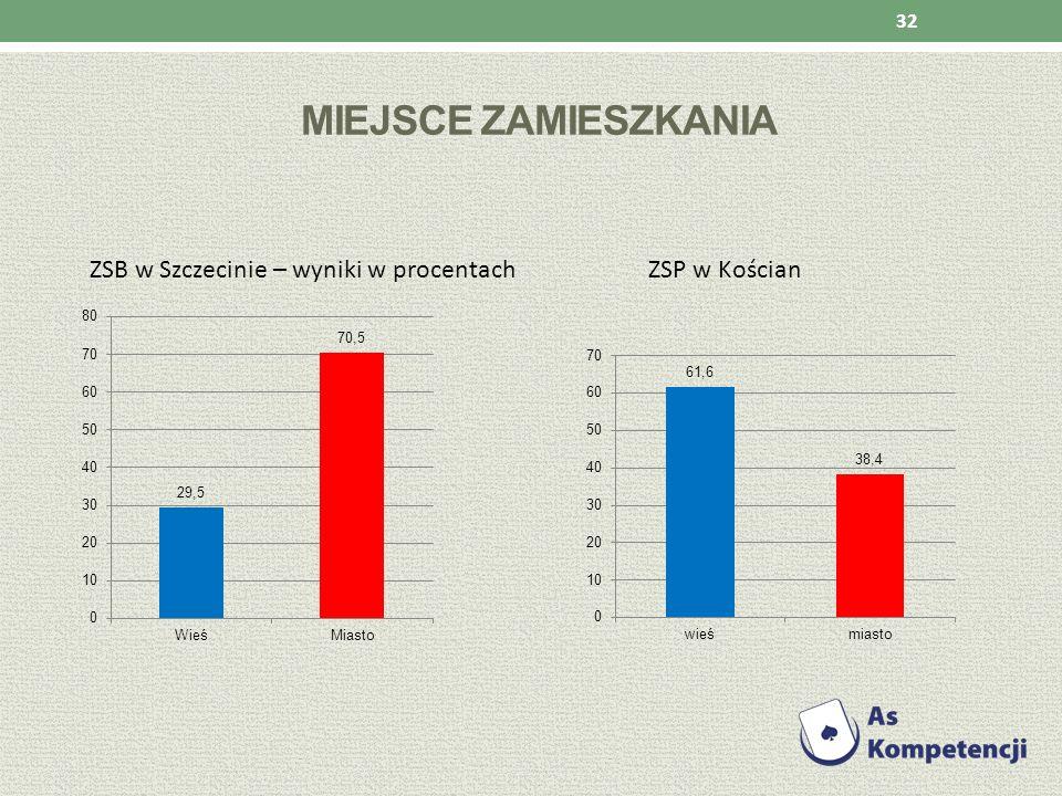 miejsce zamieszkania ZSB w Szczecinie – wyniki w procentach ZSP w Kościan