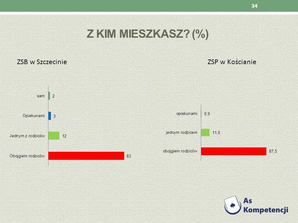 Z kim mieszkasz (%) ZSB w Szczecinie ZSP w Kościanie