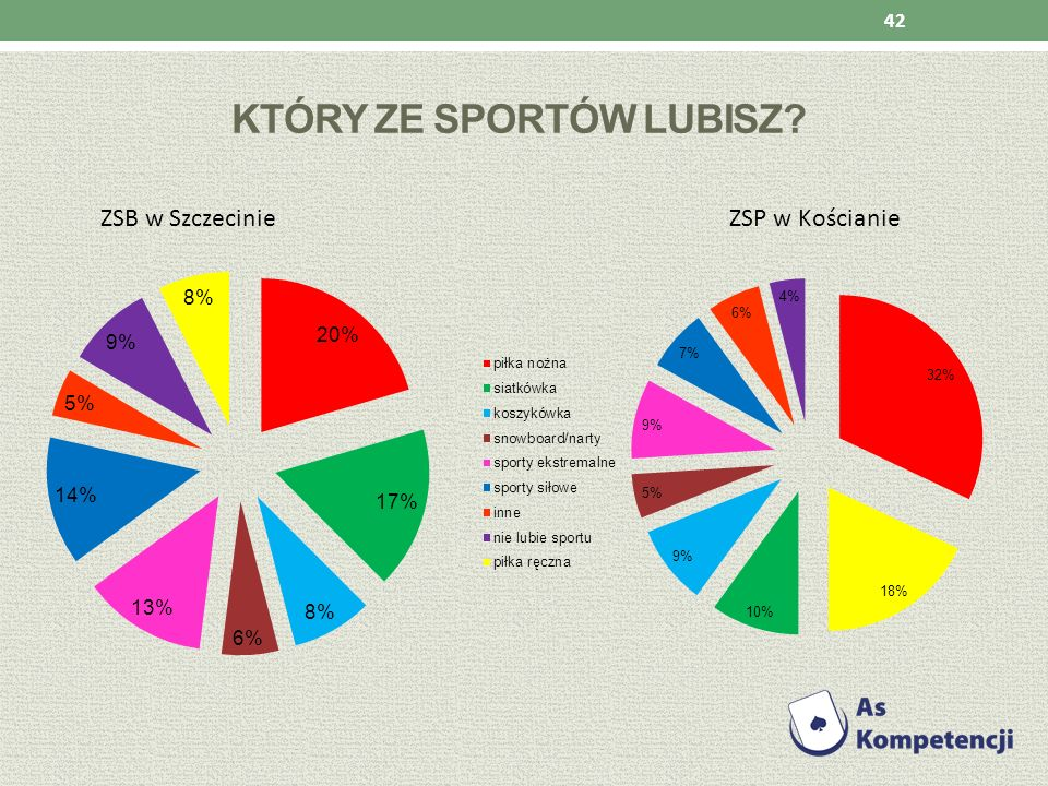 Który ze sportów lubisz