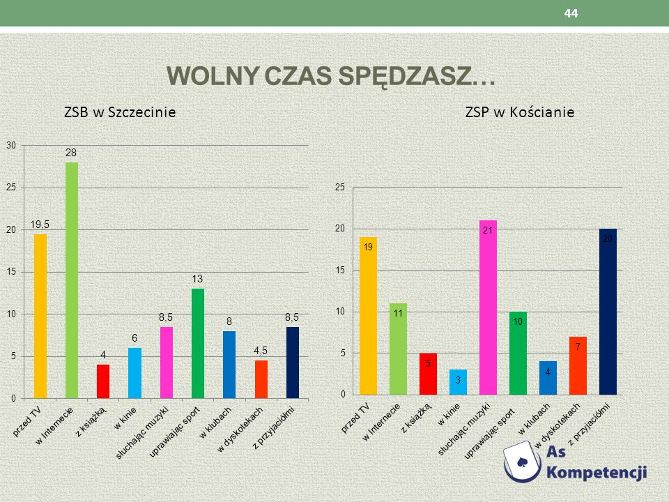 Wolny czas spędzasz… ZSB w Szczecinie ZSP w Kościanie