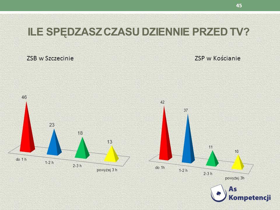 Ile spędzasz czasu dziennie przed TV
