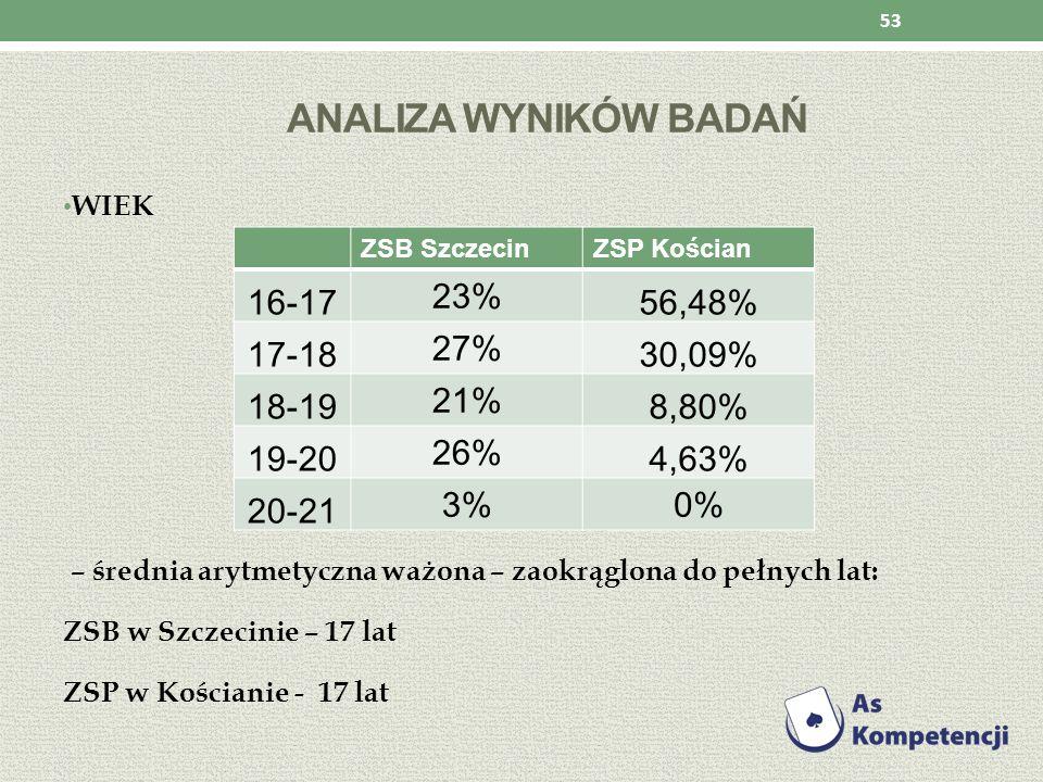 Analiza wyników badań 16-17 23% 56,48% 17-18 27% 30,09% 18-19 21%