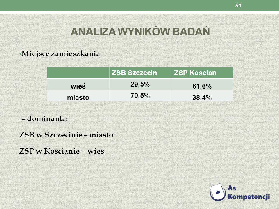 Analiza wyników badań Miejsce zamieszkania – dominanta: