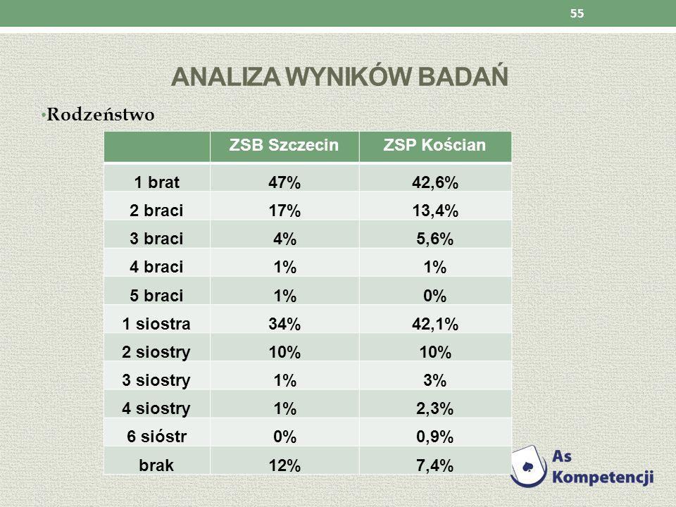 Analiza wyników badań Rodzeństwo ZSB Szczecin ZSP Kościan 1 brat 47%