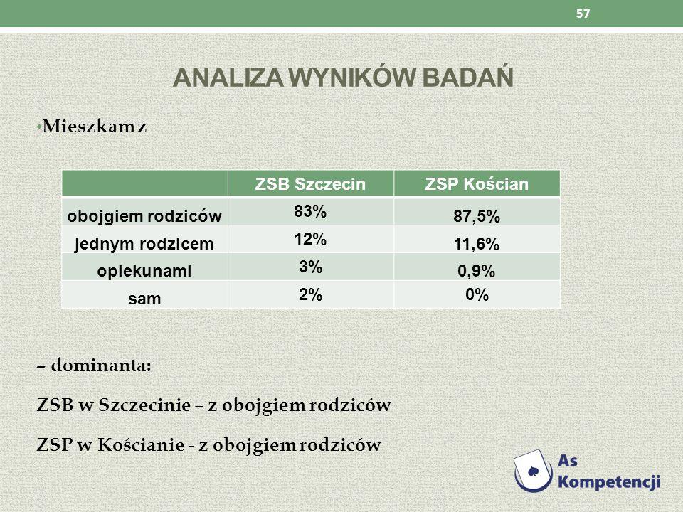Analiza wyników badań Mieszkam z – dominanta: