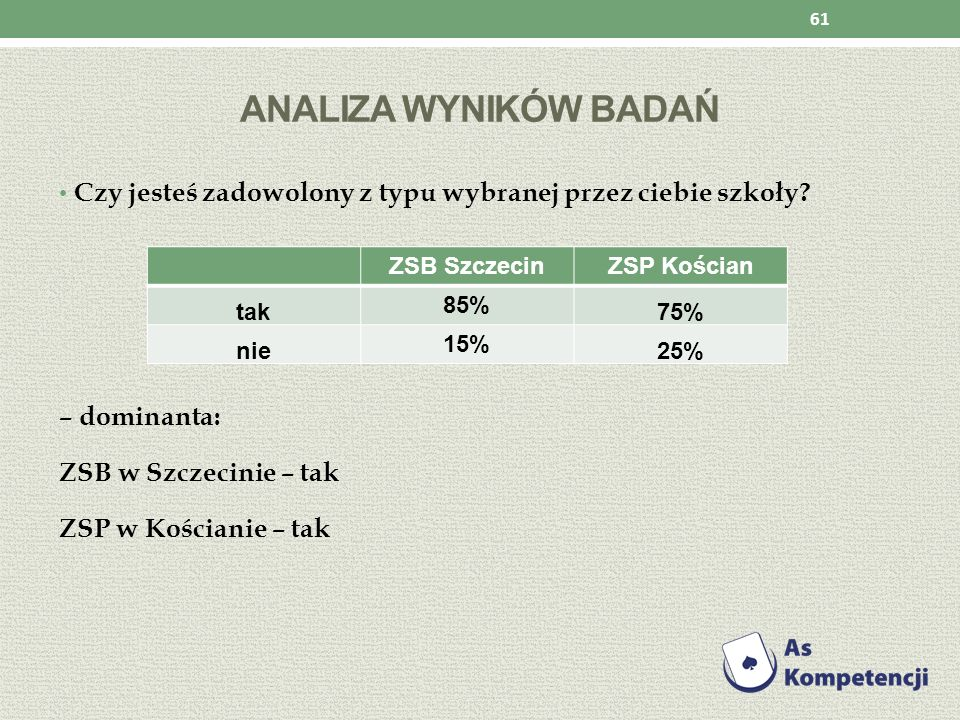 Analiza wyników badań Czy jesteś zadowolony z typu wybranej przez ciebie szkoły – dominanta: ZSB w Szczecinie – tak.