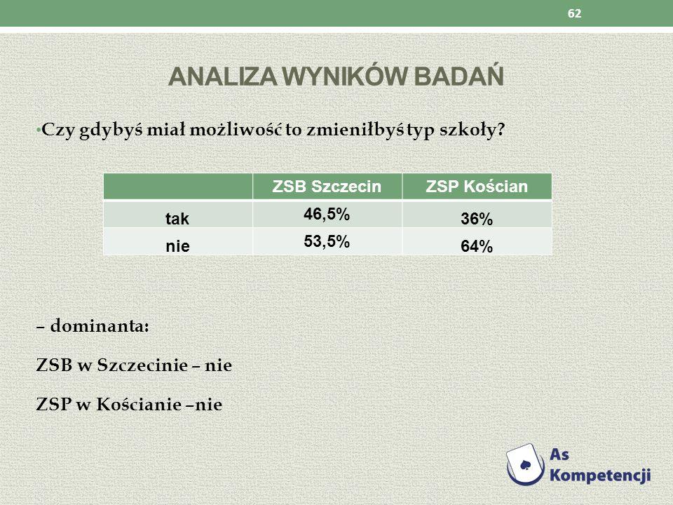 Analiza wyników badań Czy gdybyś miał możliwość to zmieniłbyś typ szkoły – dominanta: ZSB w Szczecinie – nie.