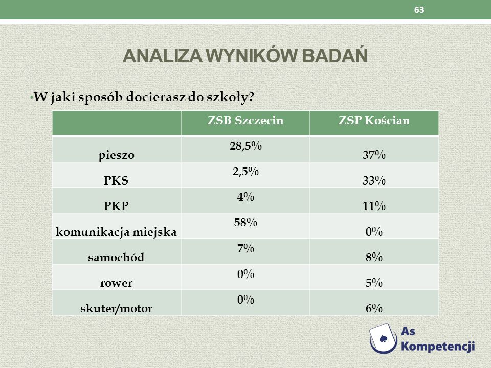 Analiza wyników badań W jaki sposób docierasz do szkoły ZSB Szczecin