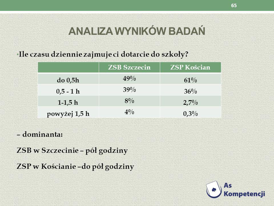 Analiza wyników badań Ile czasu dziennie zajmuje ci dotarcie do szkoły – dominanta: ZSB w Szczecinie – pół godziny.