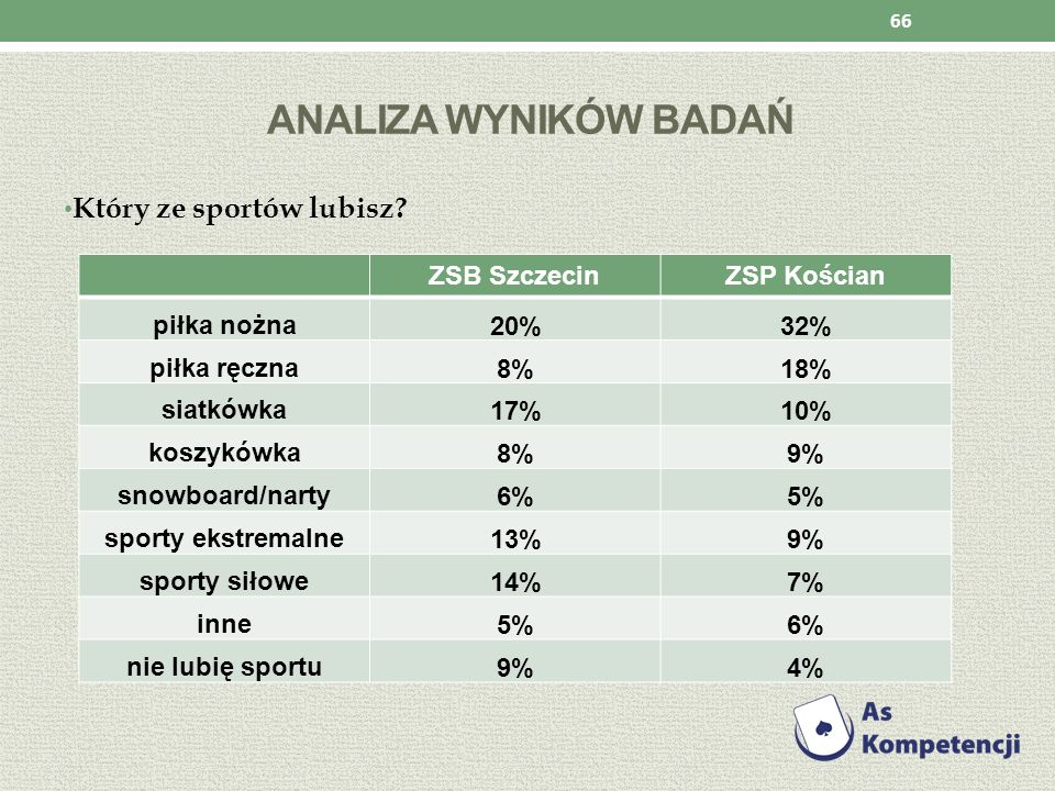 Analiza wyników badań Który ze sportów lubisz ZSB Szczecin
