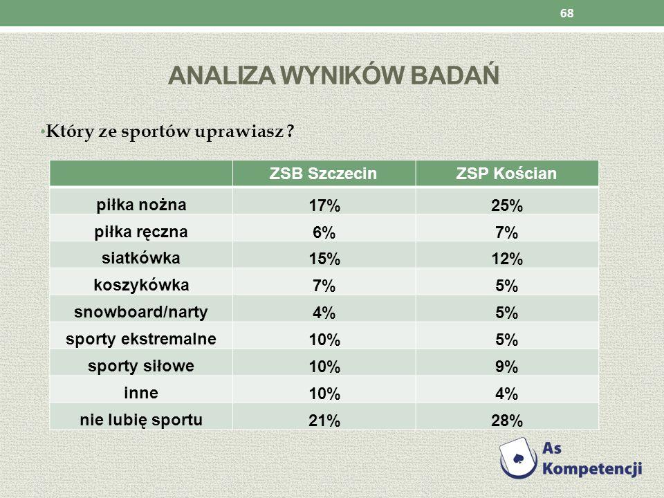 Analiza wyników badań Który ze sportów uprawiasz ZSB Szczecin