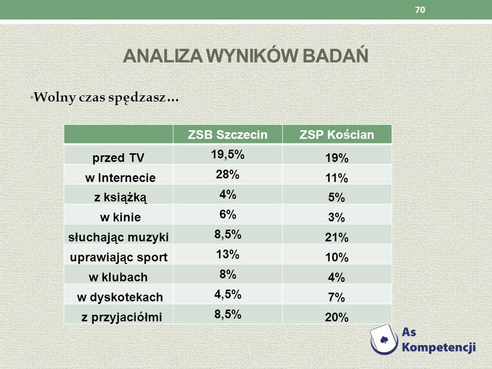 Analiza wyników badań Wolny czas spędzasz… ZSB Szczecin ZSP Kościan