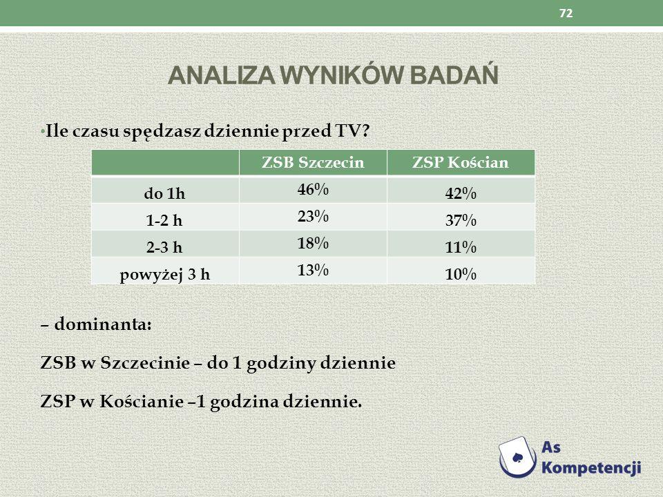 Analiza wyników badań Ile czasu spędzasz dziennie przed TV