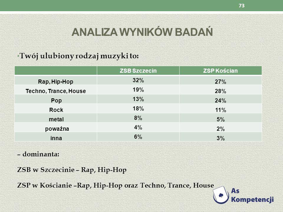 Analiza wyników badań Twój ulubiony rodzaj muzyki to: – dominanta: