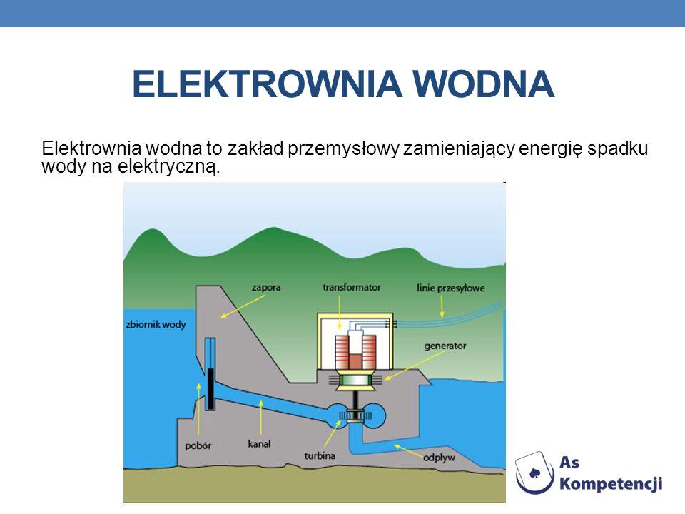 Elektrownia wodna Elektrownia wodna to zakład przemysłowy zamieniający energię spadku wody na elektryczną.