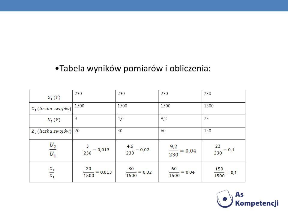 Tabela wyników pomiarów i obliczenia: