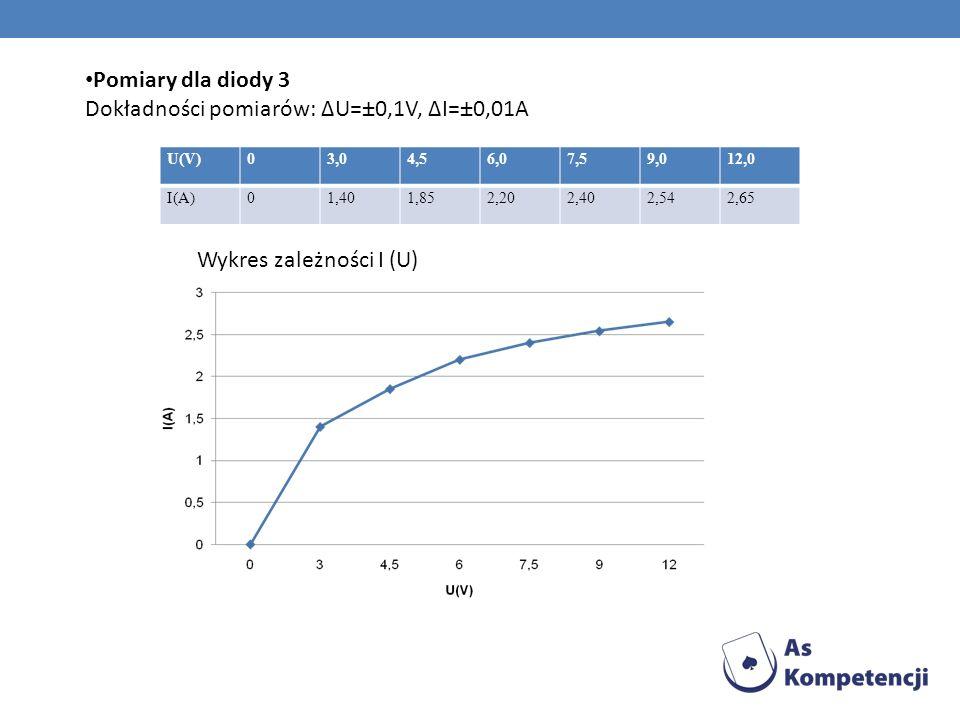 Dokładności pomiarów: ΔU=±0,1V, ΔI=±0,01A