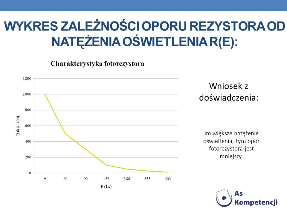 Wykres zależności oporu rezystora od natężenia oświetlenia R(E):