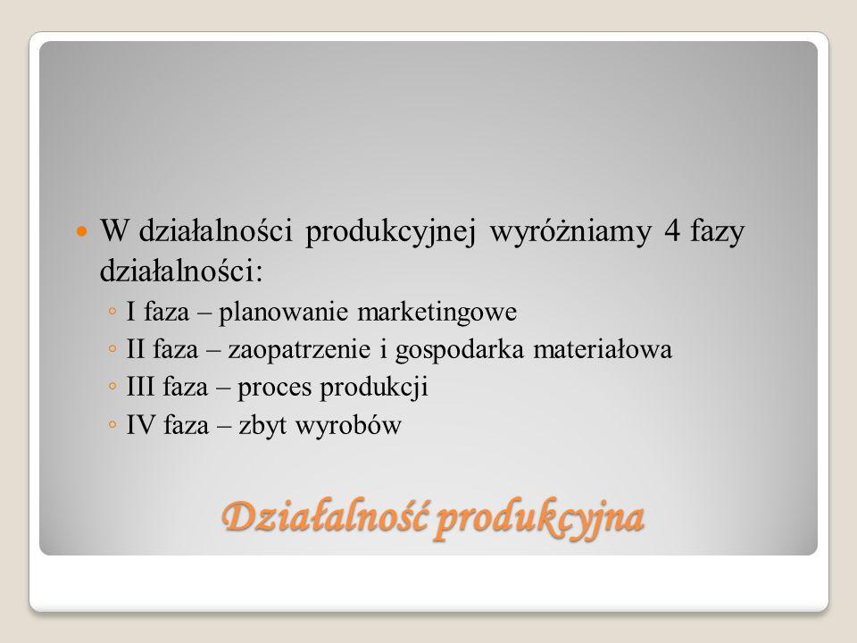 Działalność produkcyjna