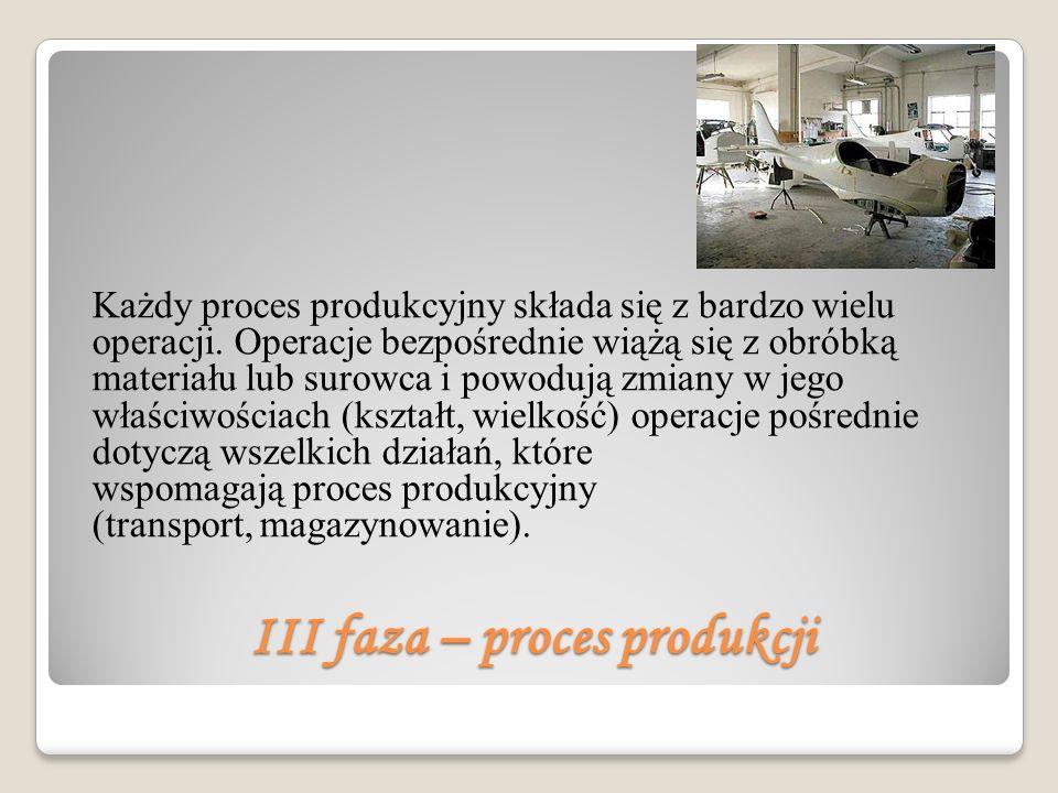III faza – proces produkcji