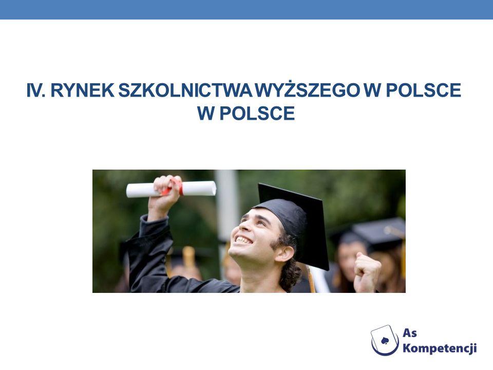 IV. Rynek szkolnictwa wyższego w Polsce w Polsce