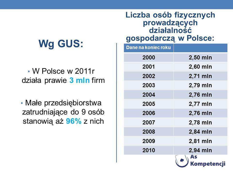 Liczba osób fizycznych prowadzących działalność gospodarczą w Polsce: