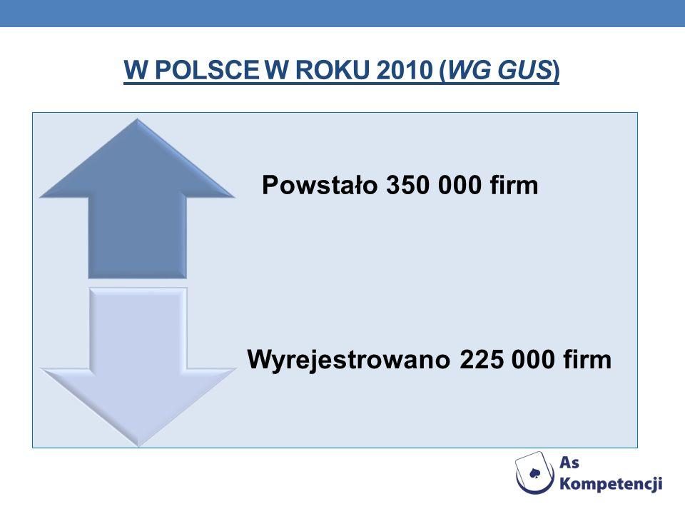 W polsce W roku 2010 (wg gus) Powstało 350 000 firm Wyrejestrowano 225 000 firm