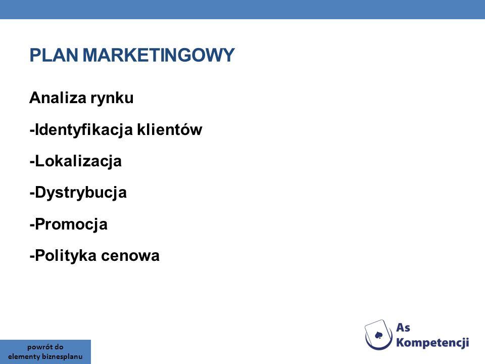 PLAN MARKETINGOWY Analiza rynku -Identyfikacja klientów -Lokalizacja -Dystrybucja -Promocja -Polityka cenowa