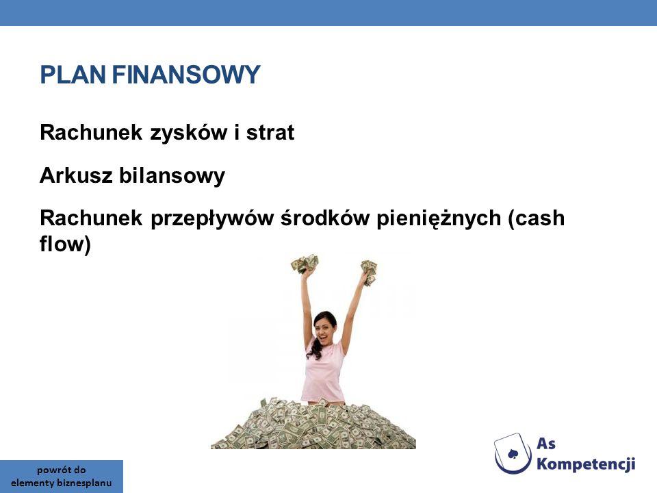 PLAN FINANSOWY Rachunek zysków i strat Arkusz bilansowy Rachunek przepływów środków pieniężnych (cash flow)
