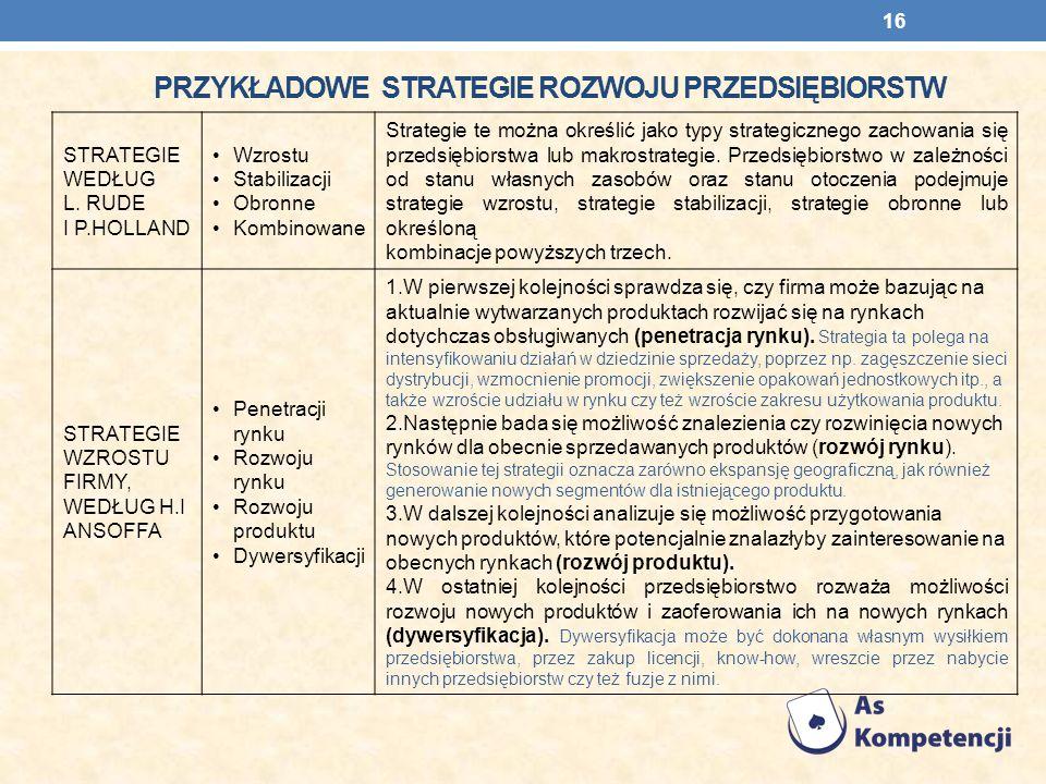 Przykładowe strategie rozwoju przedsiębiorstw