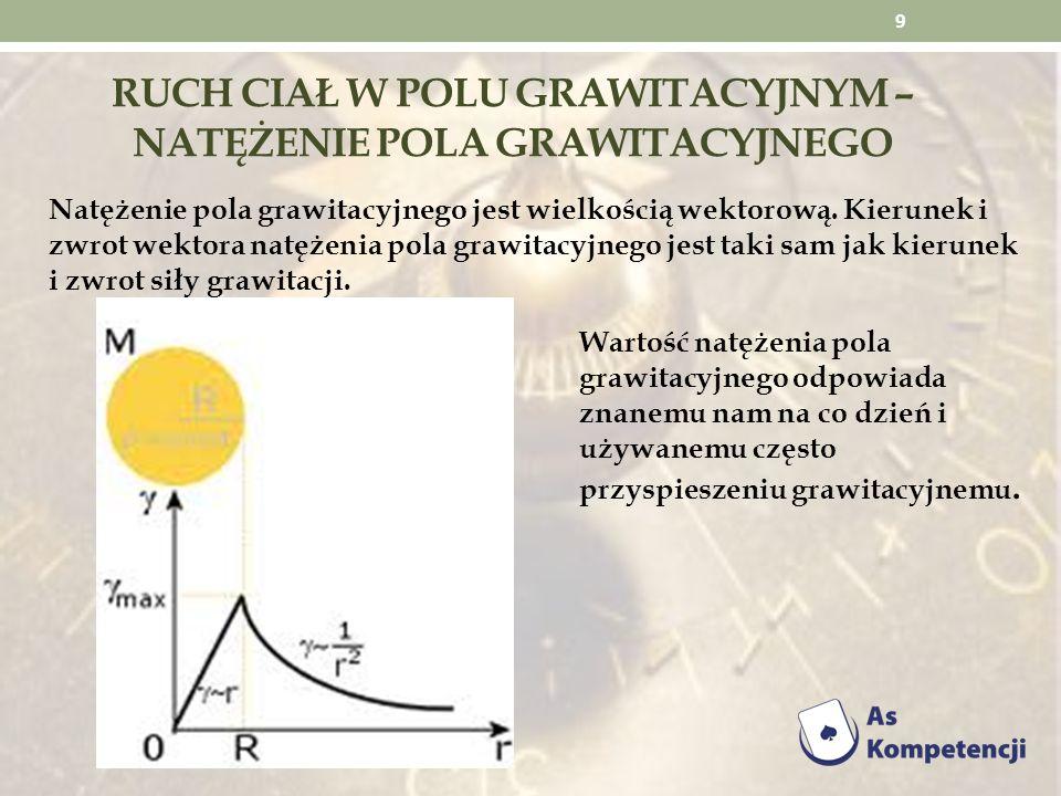 RUCH CIAŁ W POLU GRAWITACYJNYM – natężenie pola grawitacyjnego