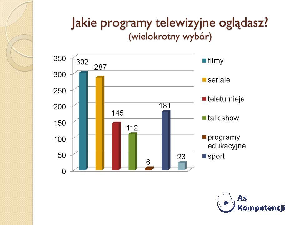 Jakie programy telewizyjne oglądasz (wielokrotny wybór)