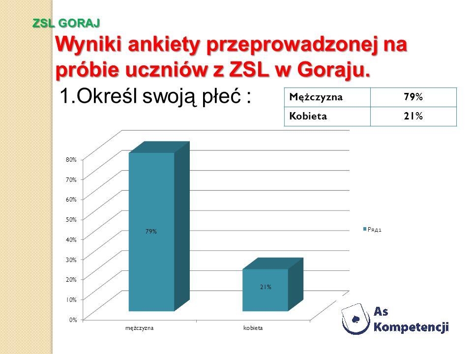 Wyniki ankiety przeprowadzonej na próbie uczniów z ZSL w Goraju.