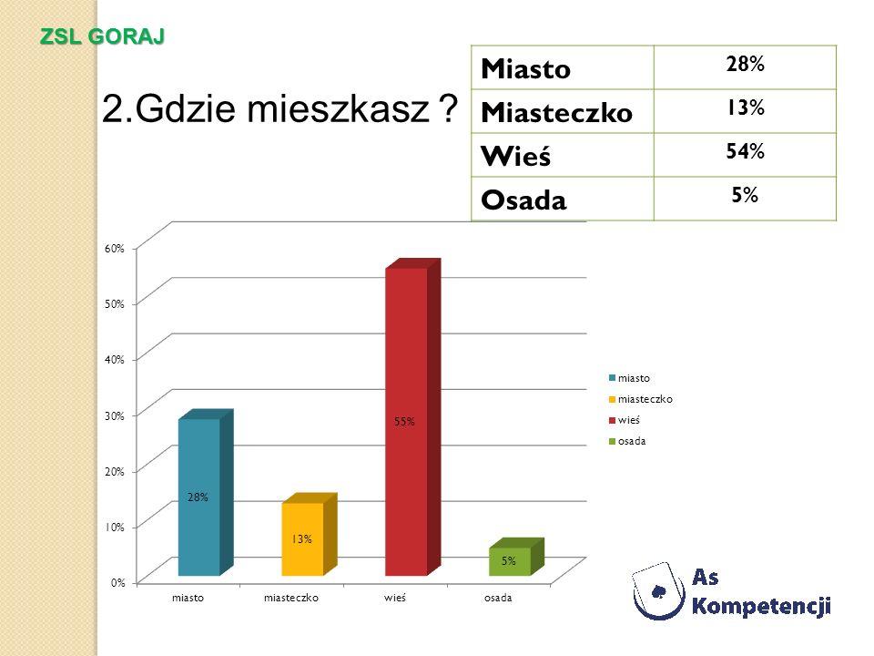 2.Gdzie mieszkasz Miasto Miasteczko Wieś Osada ZSL GORAJ 28% 13% 54%