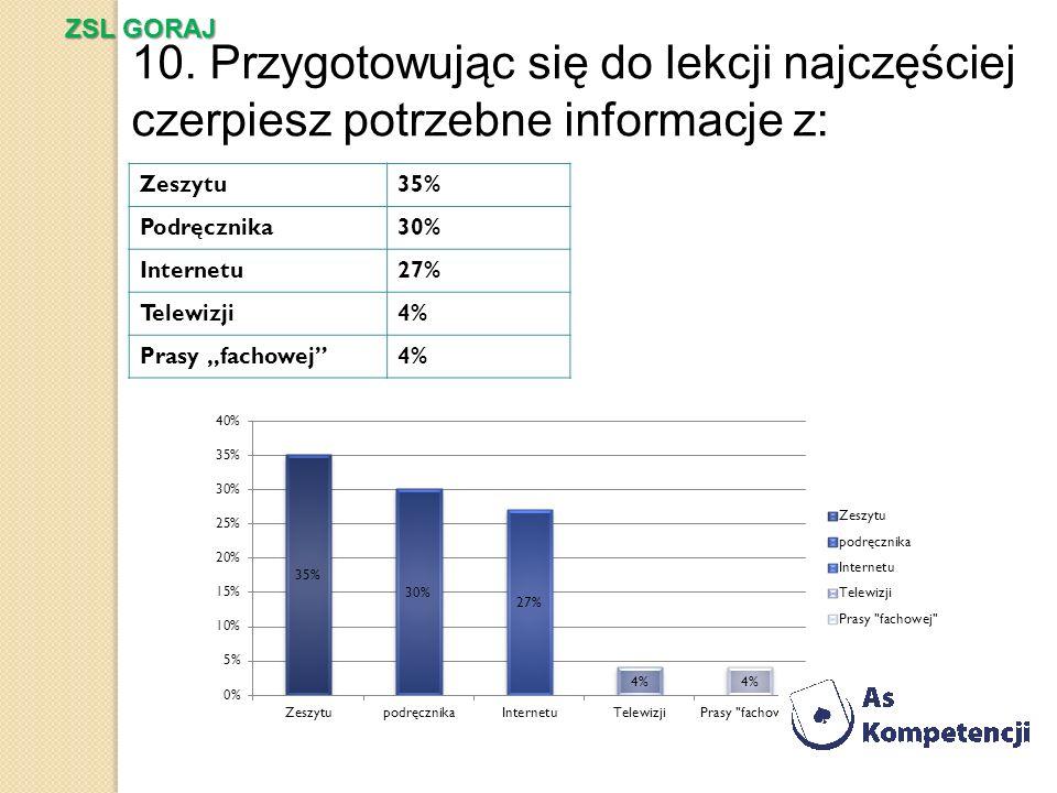 ZSL GORAJ 10. Przygotowując się do lekcji najczęściej czerpiesz potrzebne informacje z: Zeszytu. 35%