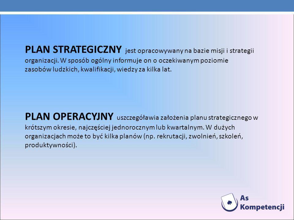 PLAN STRATEGICZNY jest opracowywany na bazie misji i strategii organizacji. W sposób ogólny informuje on o oczekiwanym poziomie zasobów ludzkich, kwalifikacji, wiedzy za kilka lat.