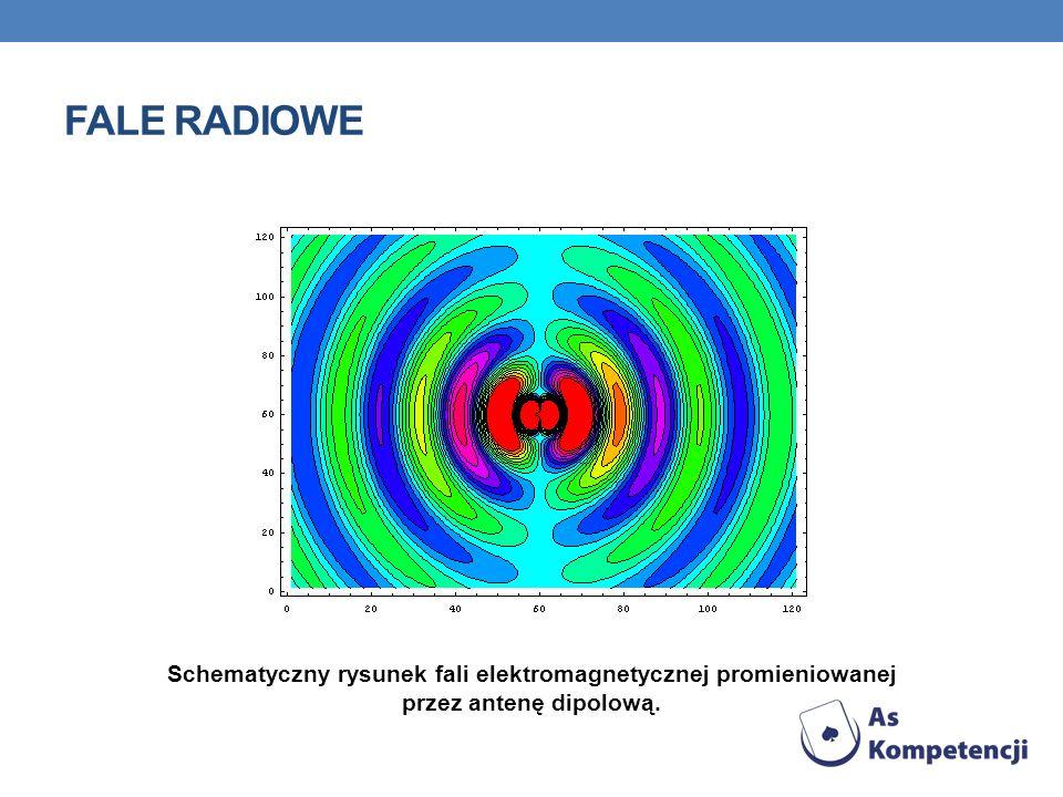 Fale radiowe Schematyczny rysunek fali elektromagnetycznej promieniowanej przez antenę dipolową.