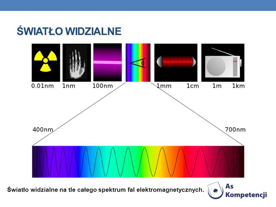 Światło widzialne Światło widzialne na tle całego spektrum fal elektromagnetycznych.