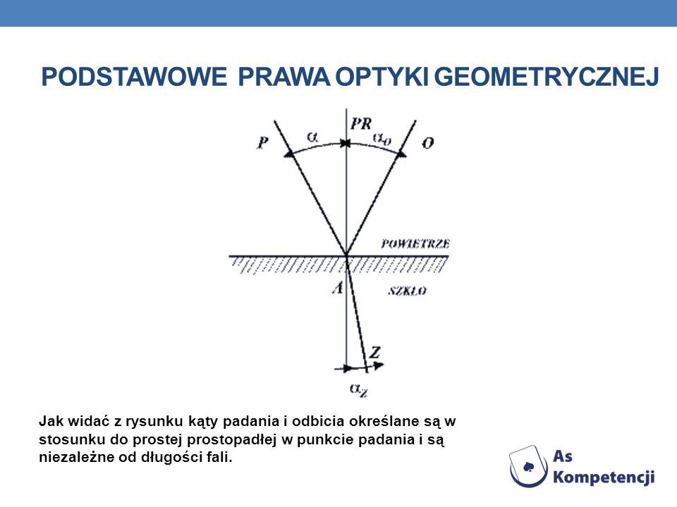 Podstawowe prawa optyki geometrycznej