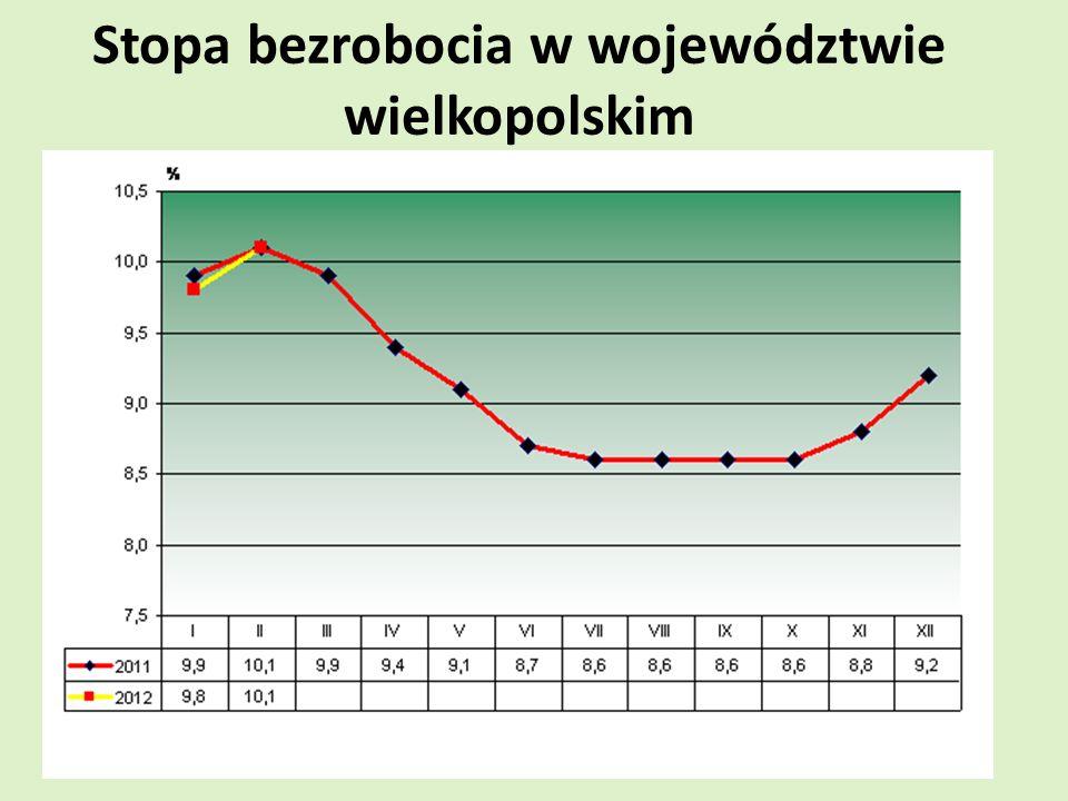 Stopa bezrobocia w województwie wielkopolskim